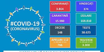 afla cati bolnavi sunt in prahova 251 de cazuri noi de coronavirus in romania