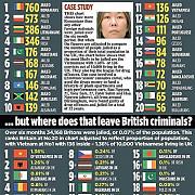 peste 18000 de romani au fost arestati anul trecut in marea britanie