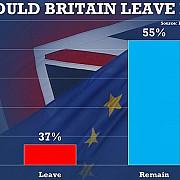 brexitul pare din ce in ce mai improbabil