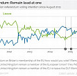 ce indica ultimului sondaj yougov privind brexitul